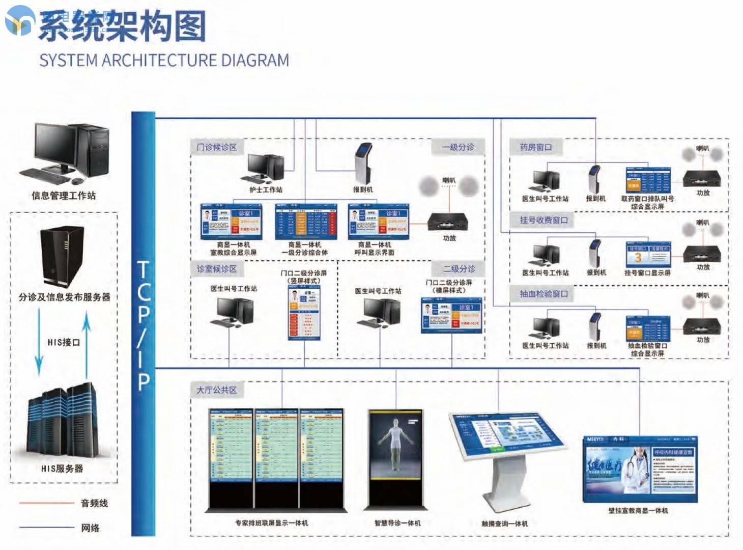 现代医院的信息发布系统是什么样?