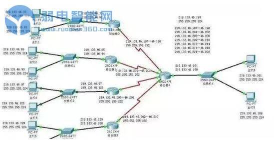 """个办法解决,局域网内网络设备增加,ip地址不够用的情况?"""""""
