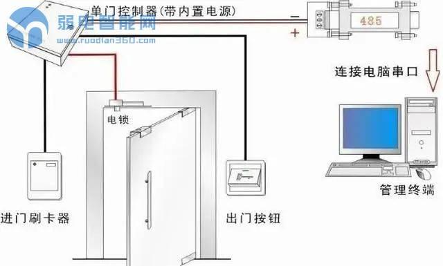 出入口门禁控制系统与消防火灾报警系统怎么联动?