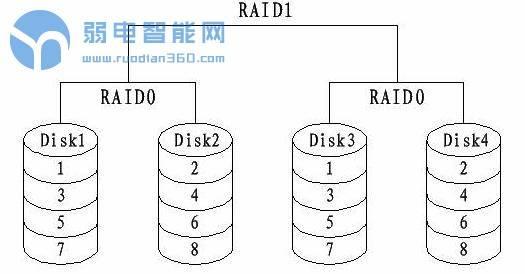 磁盘阵列RAID1+0和RAID0+1的区别
