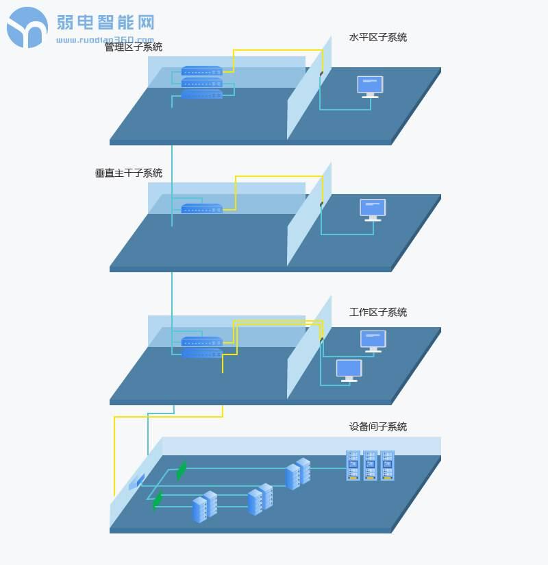 机房综合布线设计方案