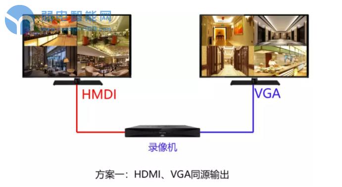 利用NVR同源输出