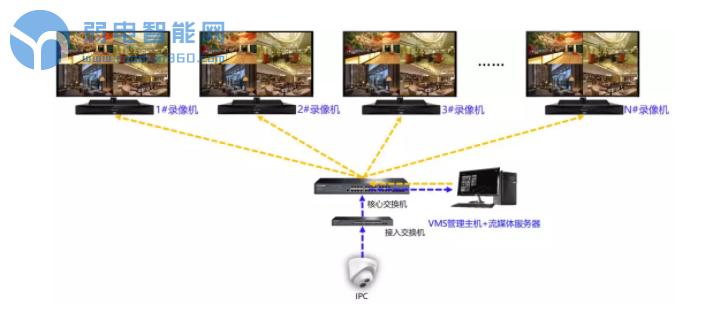 VMS流媒体转发给多台录像机