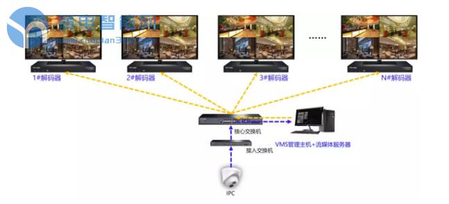 VMS流媒体转发给多台解码器