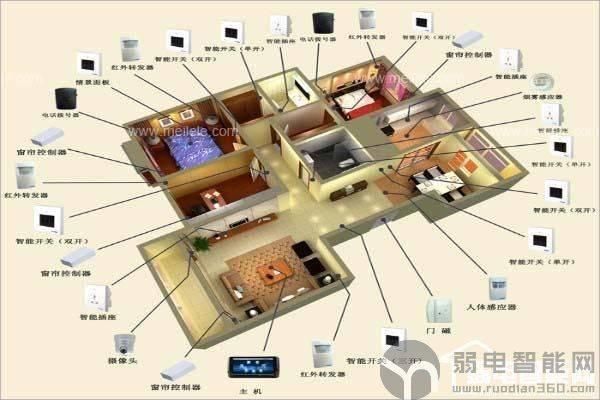 科普丨智能家居控制系统是啥
