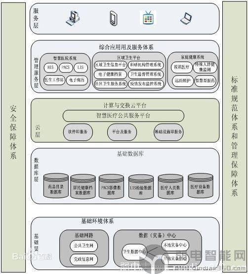 智慧医疗方案架构图